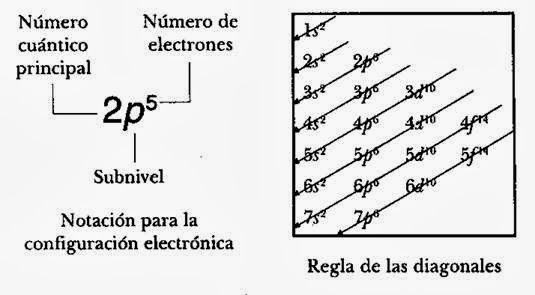 de la manera en la cual estn distribuidos los electrones en los diferentes niveles y subniveles de energa de acuerdo con la teora cuntica