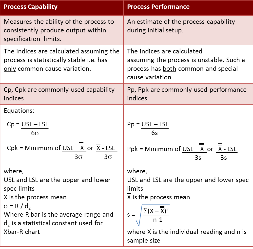 the difference between resources and capabilities An evaluation of a company's resources and capabilities achieving and sustaining competitive advantage in nigerian firms  between capabilities (resources or .
