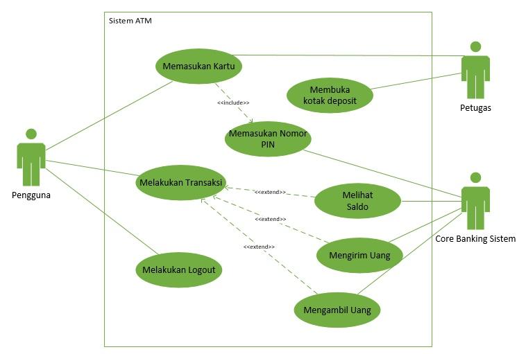 Cara Membuat Use Case Diagram Menggunakan Visio 2016 Contoh Kasus