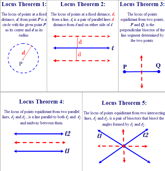 how to draw a locus