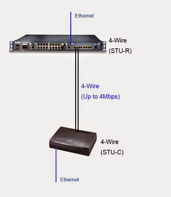 test adsl modem