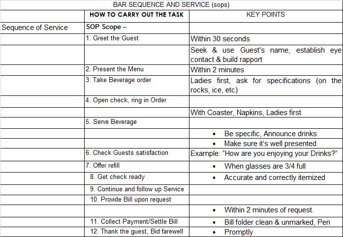 Bar sequence of service sops