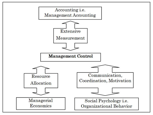 management control system of amul Management control system practices of amul topics: gujarat, sardar  vallabhbhai patel, amul pages: 3 (541 words) published: august 15,.