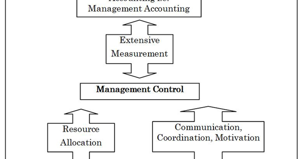 management control system mcs A management control system (mcs) is a system which gathers and uses information to evaluate the performance of different organizational resources like human, physical, financial and also.
