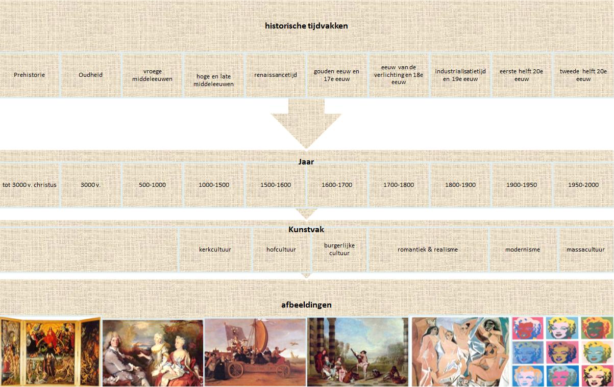 Rococo  20 definities  Encyclo