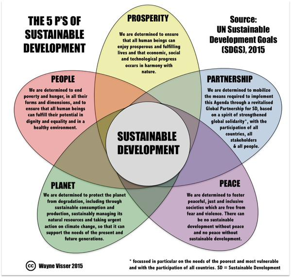 an analysis of sustainable development Overview « » context strategy the world bank's support to sustainable development in brazil is directed at improving the quality of life through integrated.