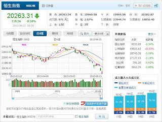 中国株コバンザメ投資 香港ハンセン指数20130621