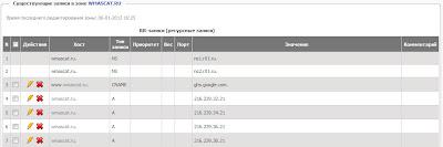Список DNS записей