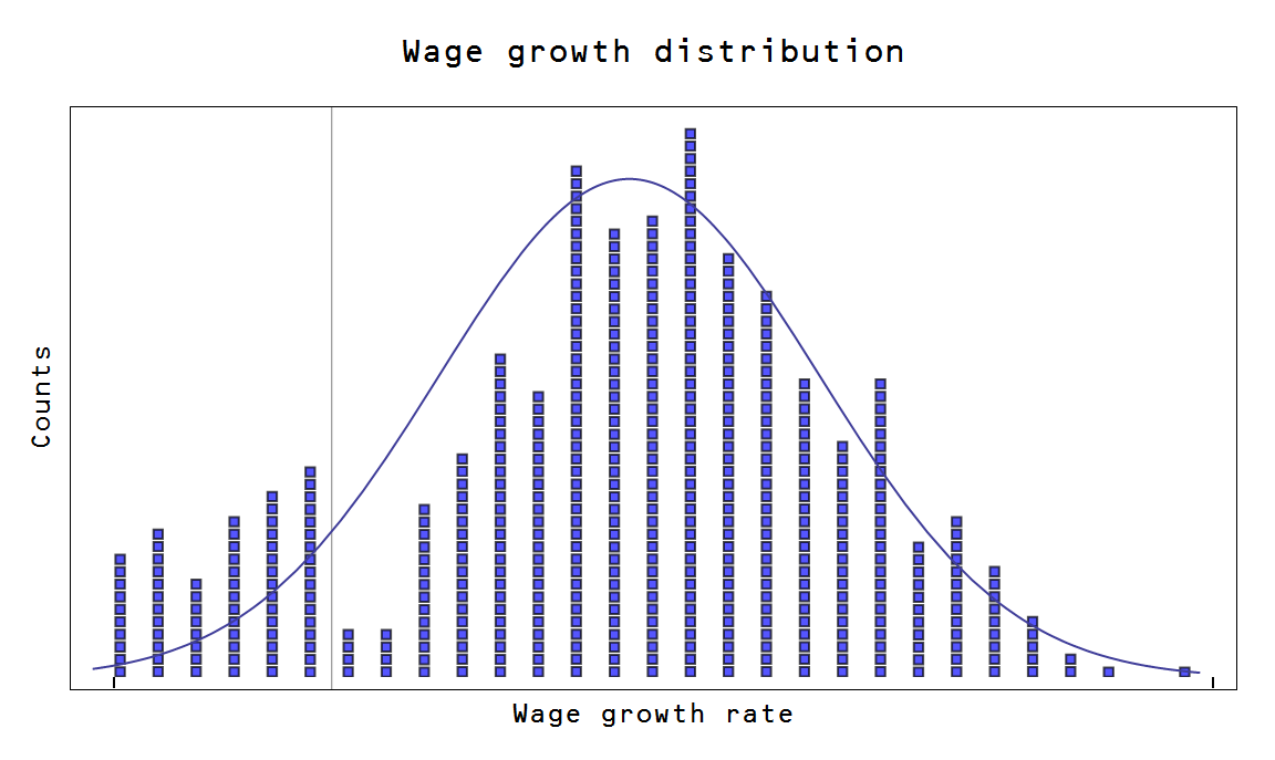 wages theory of distribution Abstract several empirical regularities motivate most theories of the distribution of labor earnings earnings distributions tend to be skewed to the right and display long right tails.