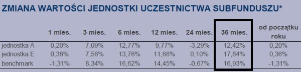 Gdzie założyć IKE w funduszach inwestycyjnych 2013?