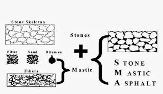 Stone Mastic Asphalt Composition