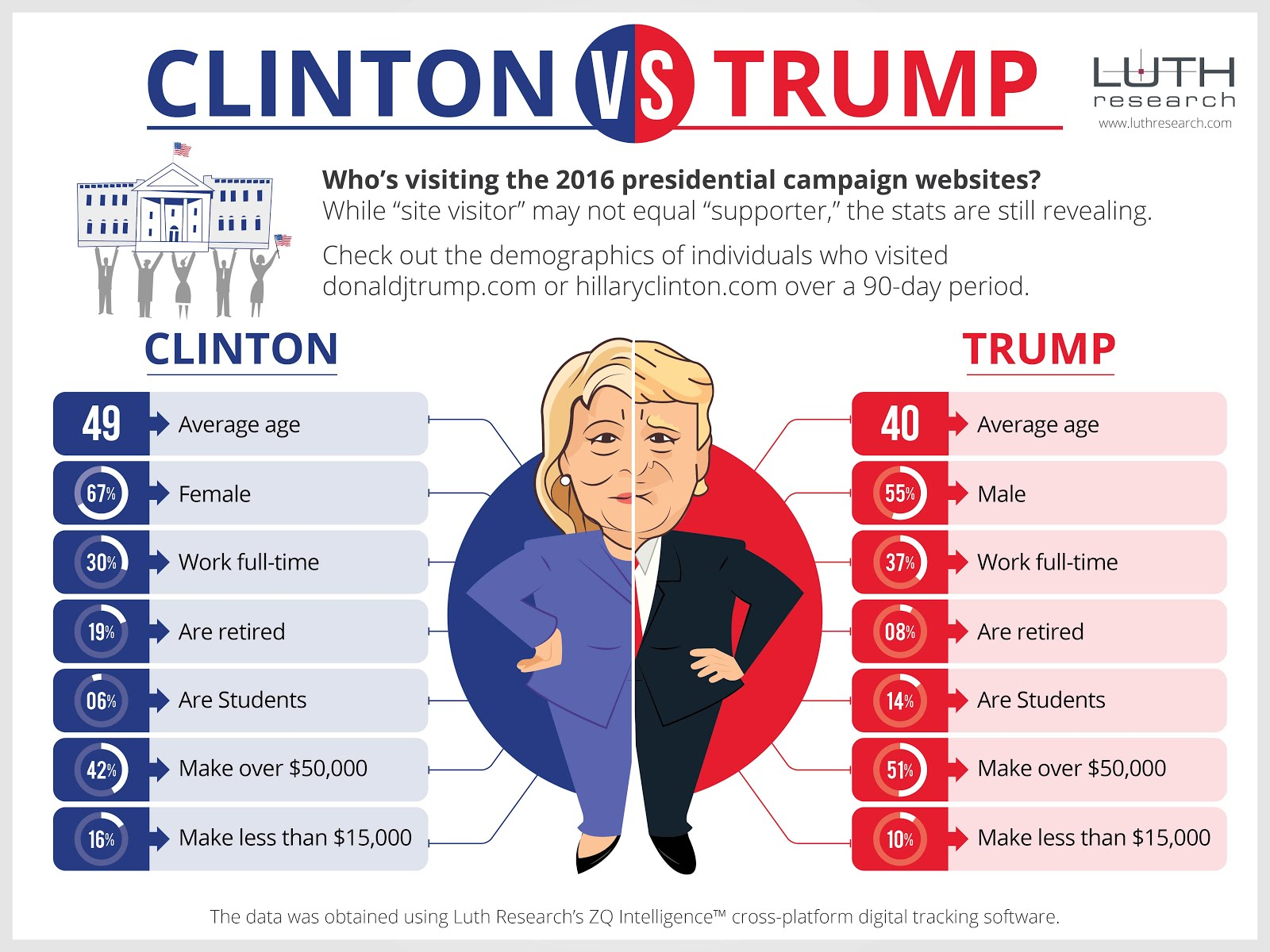 billionaire gambler donald trump vs hillary clinton websites debate. Black Bedroom Furniture Sets. Home Design Ideas
