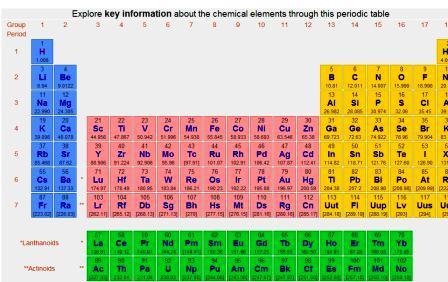 Webelements la tavola periodica nel web scientificando - Tavola periodica per bambini ...