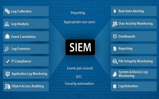 A Blog On It Information Security And Siem Siem Planning