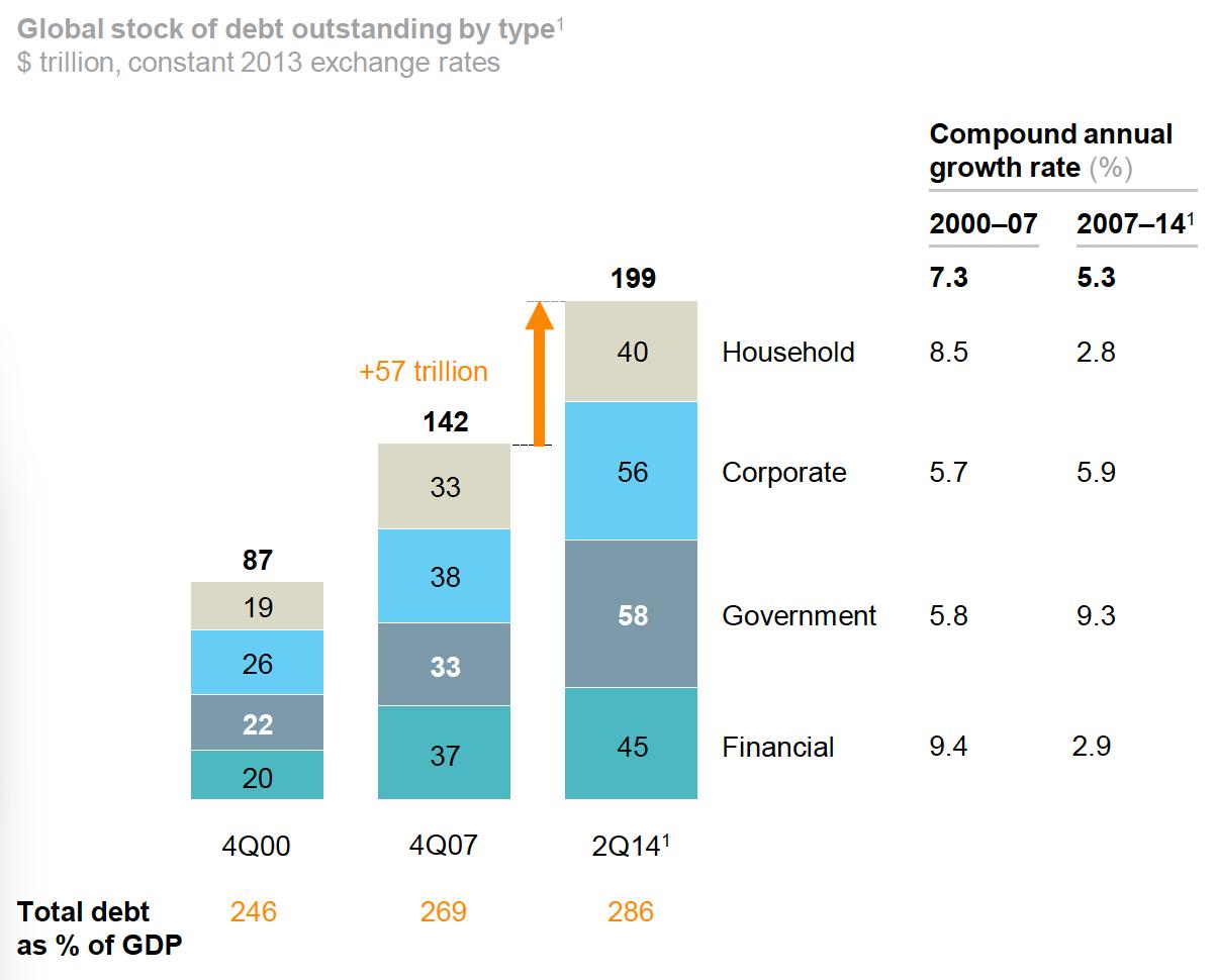Simon Thorpe\'s Ideas on the Economy: Soaring Global Debt Levels ...