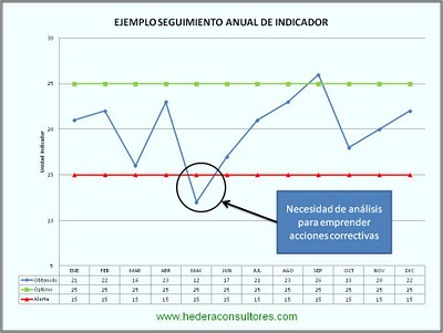 Seguimiento de indicador ISO 9001