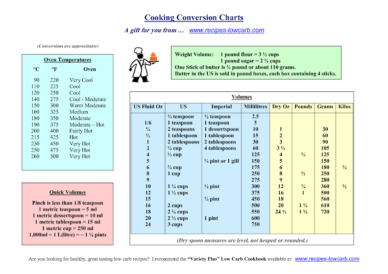 Measurement Conversion Charts
