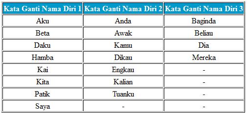 Laman Bahasa Melayu Kata Ganti Nama Diri