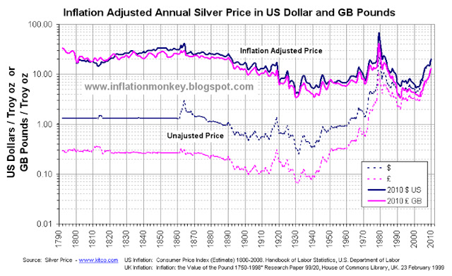 Chart showing the historic price of silver and the inflation adjusted silver price since 1792 to 2010 in Pounds Sterling and Dollars