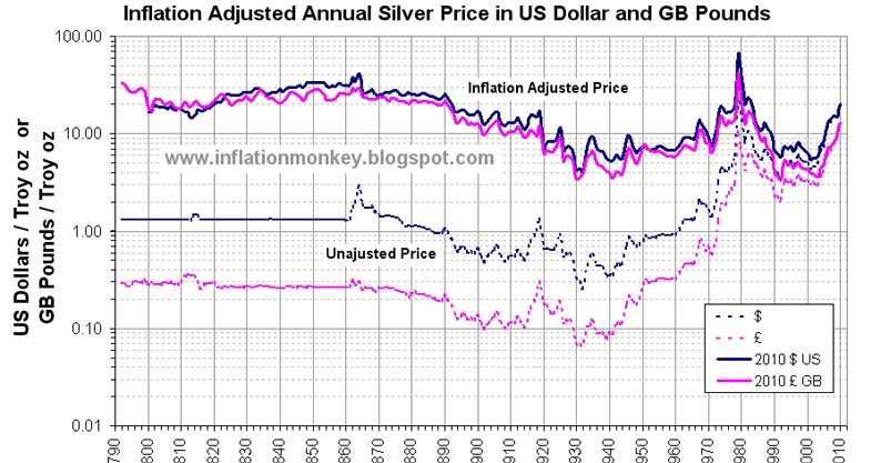 Inflation in the UK: Inflation Adjusted Historic Silver Price - Pounds Sterling and US Dollars