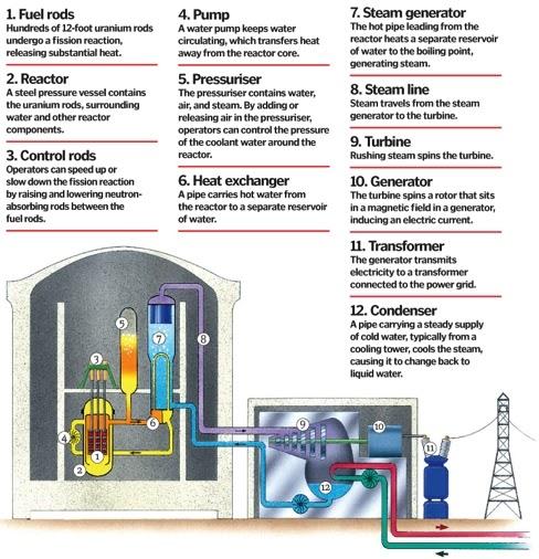kmhouseindia: Nuclear power