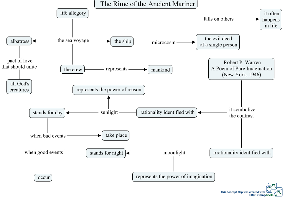 a look at the allegory of the rime of the ancient mariner Litcharts assigns a color and icon to each theme in the rime of the ancient mariner, which you can use to track the themes throughout the work many read the rime of the ancient mariner as containing explicit christian allegory.