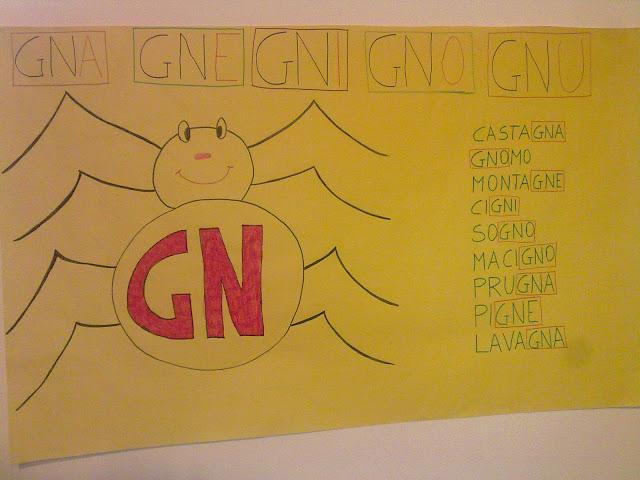 La Scuola In Cartella Il Digramma Gn