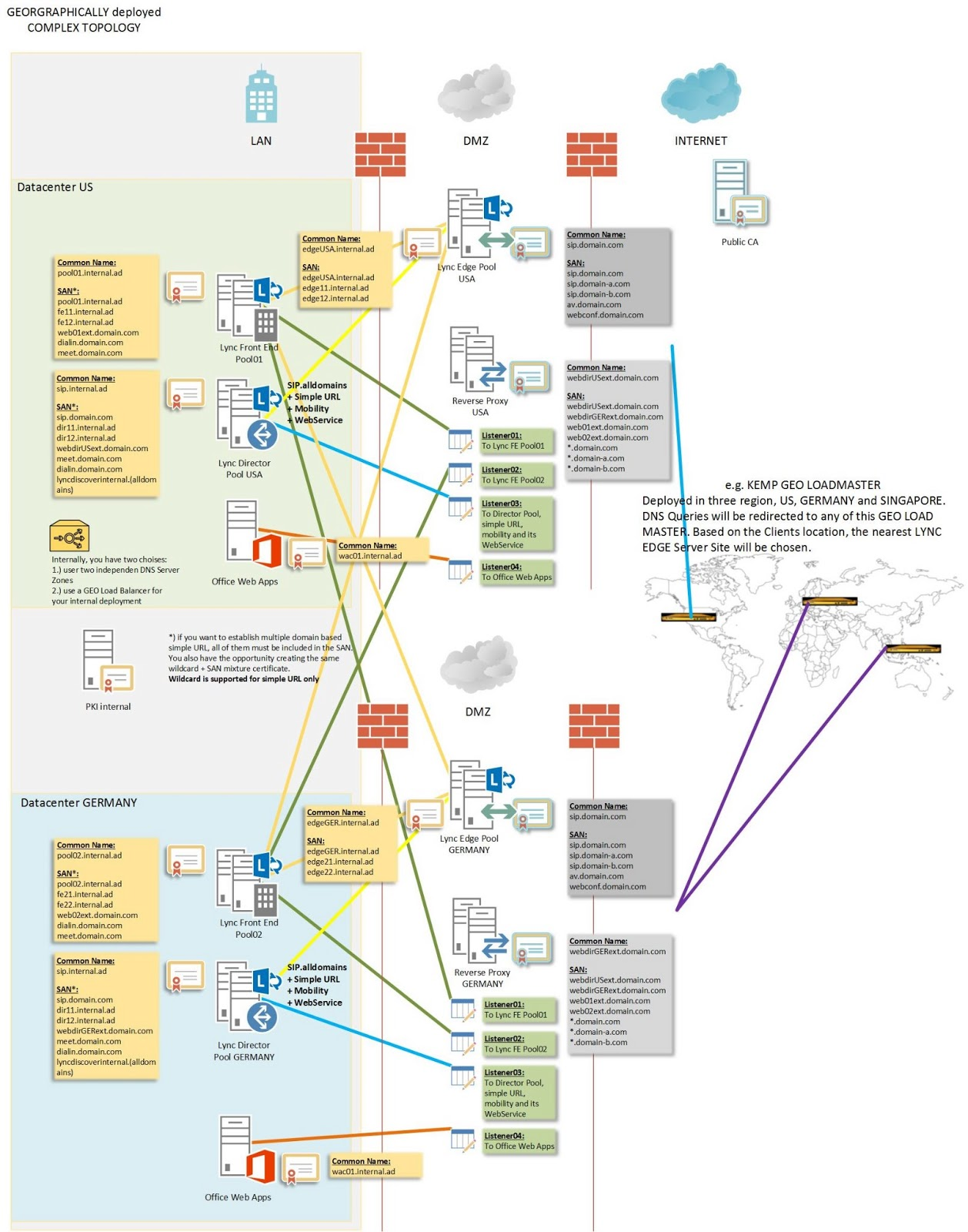 Lync certificate planning and assignments 323 geographically deployed complex topology yelopaper Gallery