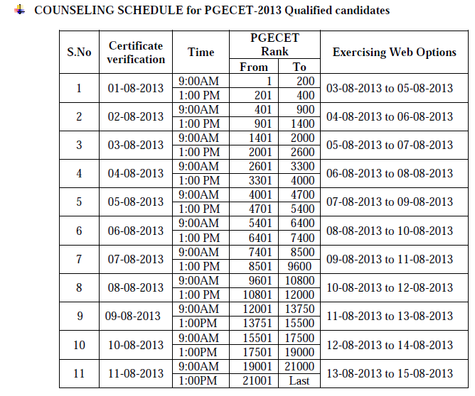 PGEC / PGECET-2013 ADMISSIONS DETAILED NOTIFICATION for WEB based counseling ,Certification verification dates