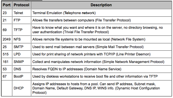 CCNA (Cisco Certified Network Associate) Study Guide: Network Models