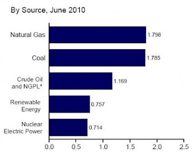 energia Usa primi sei mesi del 2010