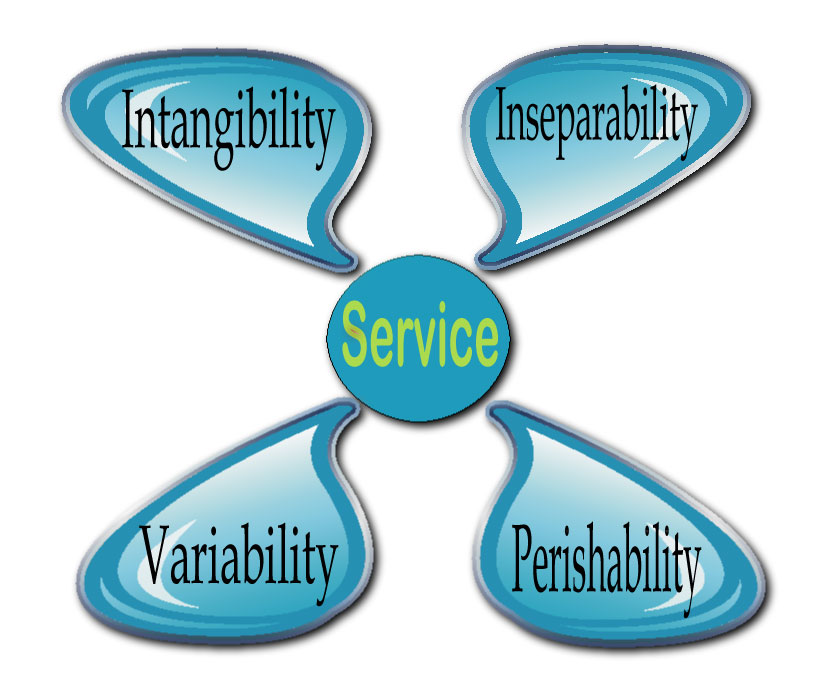 4 characteristics of services Chapter 4 gatt (services and characteristics) the generic attribute profile ( gatt) establishes in detail how to exchange all profile and user data over a ble .