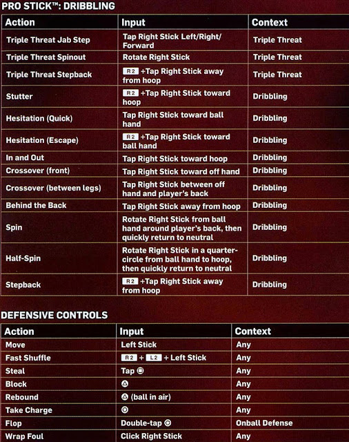 NBA 2K14 Manual - Pro Stick Dribbling Controls
