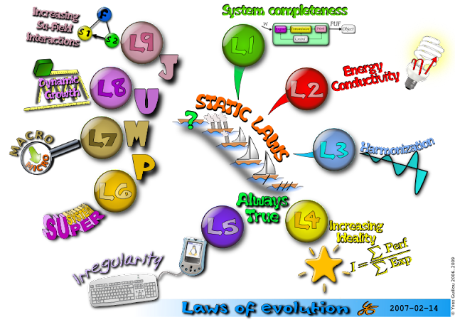 http://triz-experience.blogspot.be/p/les-lois-devolution.html