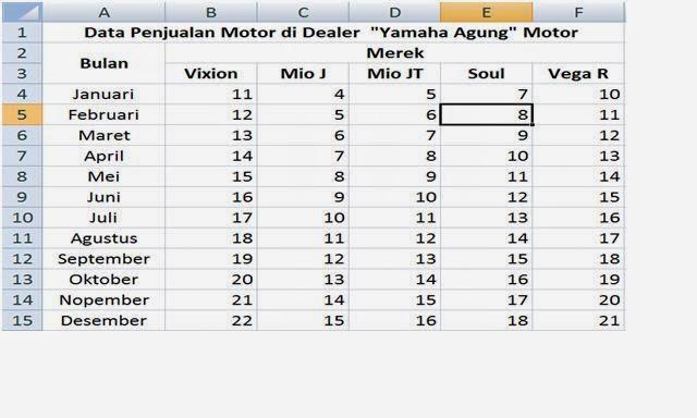 Laporan penjualan dealer motor