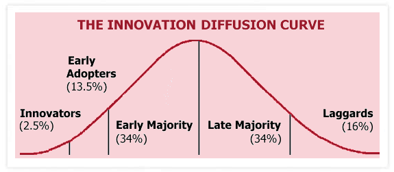 diffusion of innovation theory pdf