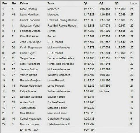 Hasil Kualifikasi F1 2014 Monte Carlo - Monako