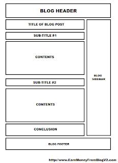 Best Blog Post Format