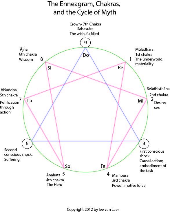 enneagram+traditional+chakras+and+myth zen, yoga, gurdjieff perspectives on inner work the enneagram