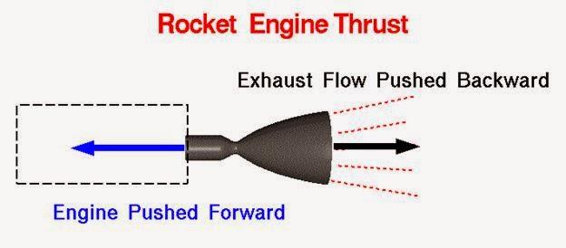 professor quibb introduction to ion propulsion rh quibb blogspot com 2005 Saturn Ion Wiring-Diagram Ion Engine Speed
