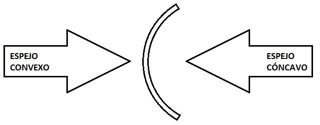 El blog de kufisto otro cambio de luna for Espejo esferico convexo
