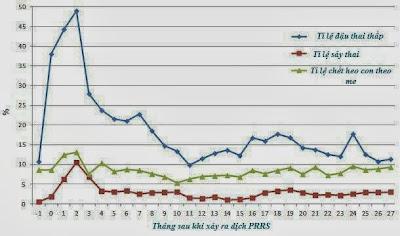 Bảng 1: Số liệu trước và sau khi xảy ra dịch PRRS