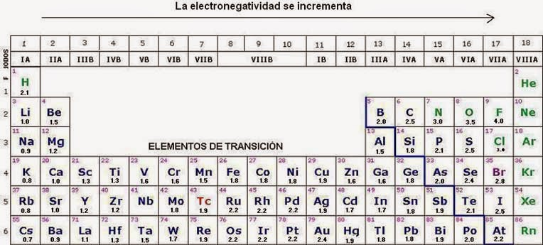 Qumica inorgnica ith enlaces qumicos urtaz Image collections