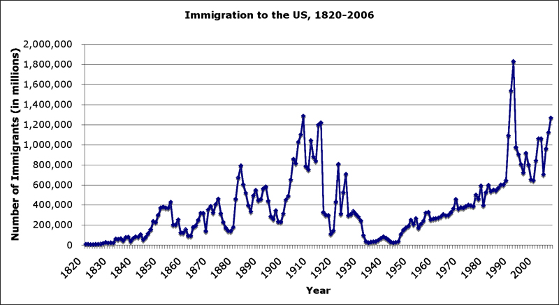 the level of legal immigration Restricted legal immigration, principally by reducing the number of family cat-   born americans tend to be clustered in the middle skill levels.
