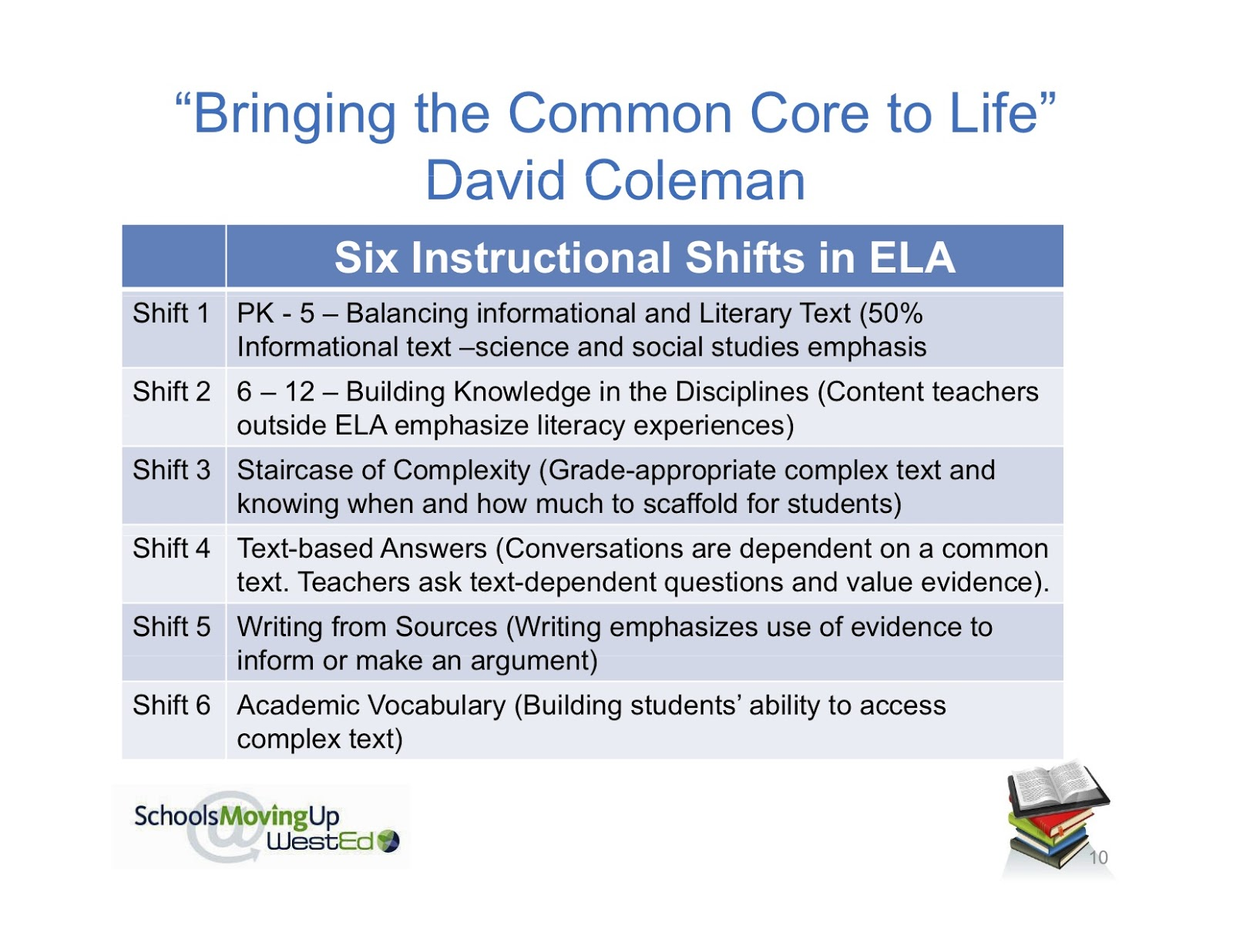 Instructional Shifts Common Core