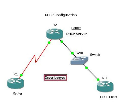 Knowledge comes with the desire to explore it how to for Show dhcp pool cisco switch