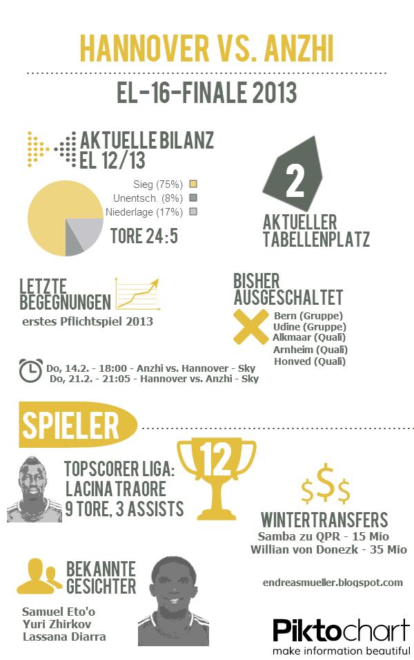 Anzhi - Hannover EL 2013