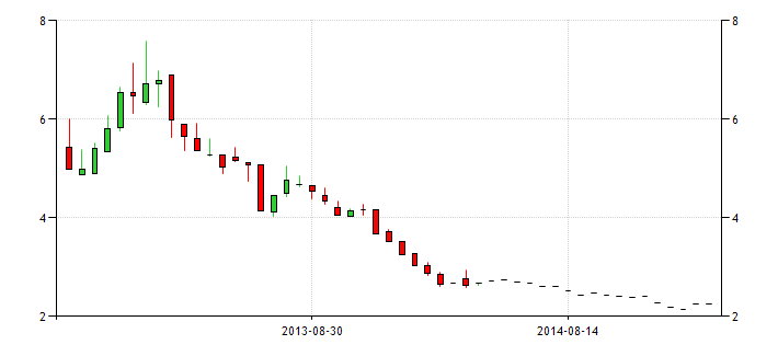 spain government bond yield