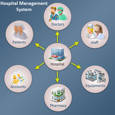 hospital and health care management Post-award grant management  hospitals and health systems  guide to patient and family engagement in hospital quality and safety health care facility design .