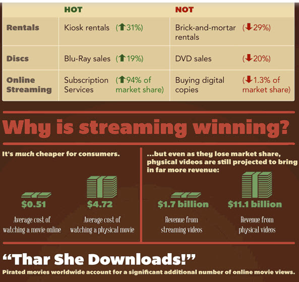 """DVD vs onilne streaming infographic"""